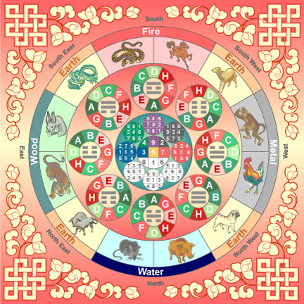 Calendario Tibetano.Astrologia Tibetana