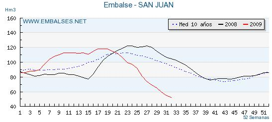 -gráfico de Embalses.net